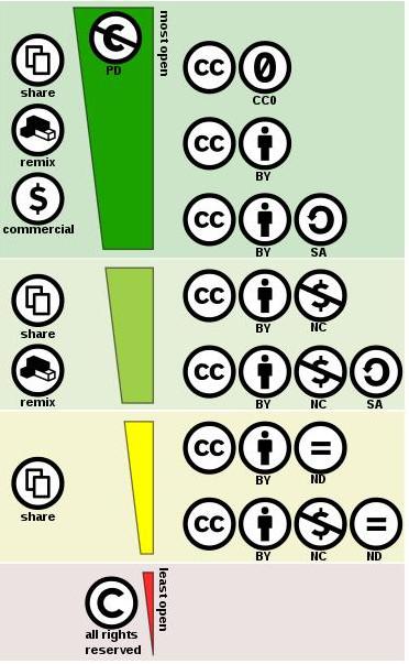 cc-license-spectrum.jpg
